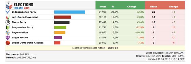islanda-elezioni.png